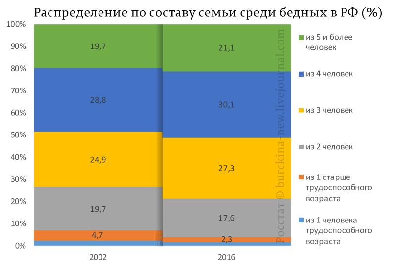 Распределение-по-составу-семьи-среди-бедных-в-РФ-(%)