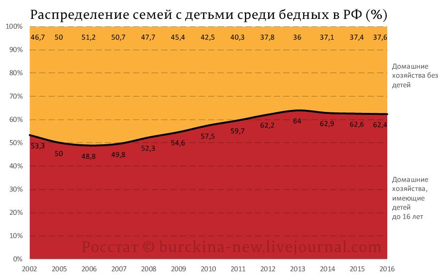 Распределение-семей-с-детьми-среди-бедных-в-РФ-(%)