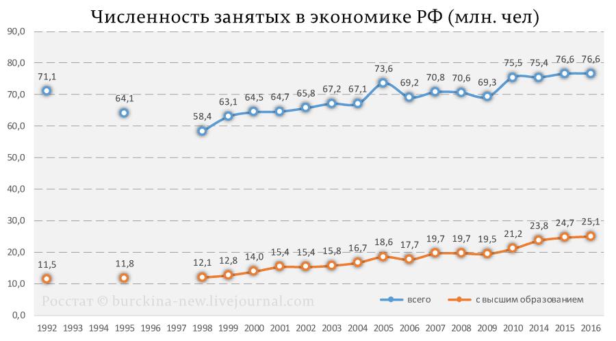 Численность-занятых-в-экономике-РФ-(млн.-чел)