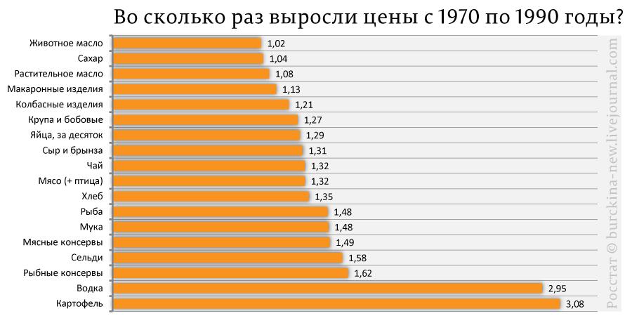 Во-сколько-раз-выросли-цены-с-1970-по-1990-годы