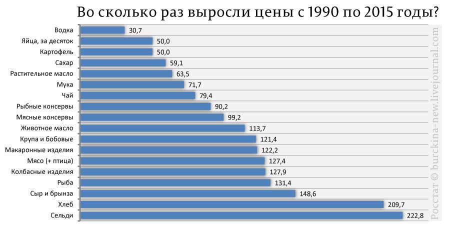 Во-сколько-раз-выросли-цены-с-1990-по-2015-годы