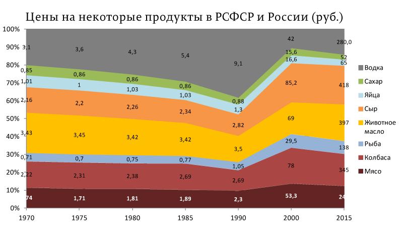 Цены-на-некоторые-продукты-в-РСФСР-и-России-(руб.