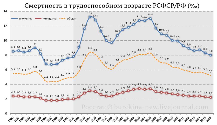 Смертность-в-трудоспособном-возрасте-РСФСР_РФ-(‰)