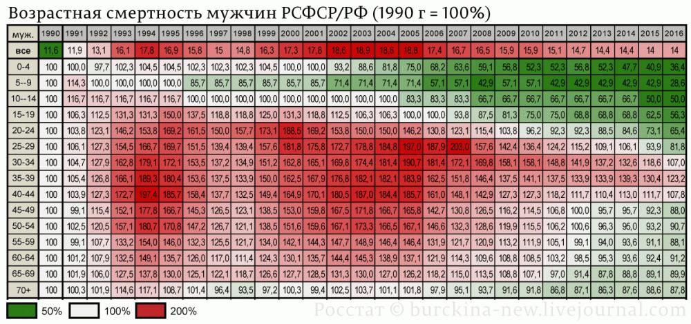 Возрастная-смертность-мужчин-РСФСР-РФ-(1990-г.---100%)