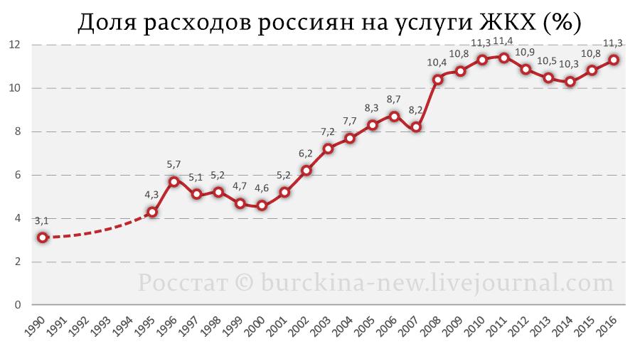 Доля-расходов-россиян-на-услуги-ЖКХ-(%)