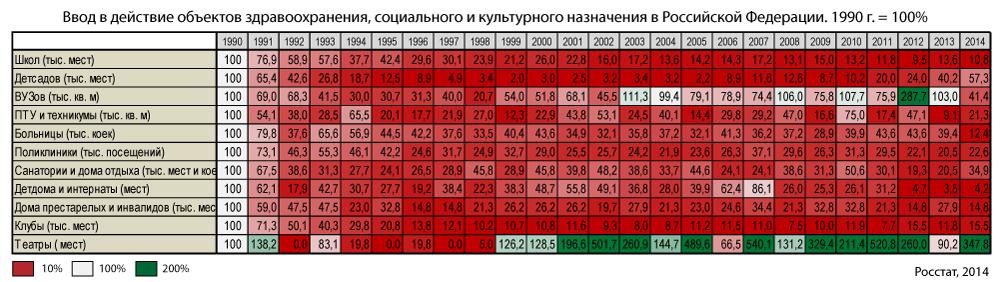 строительство-социальных-учереждений-1990-2014