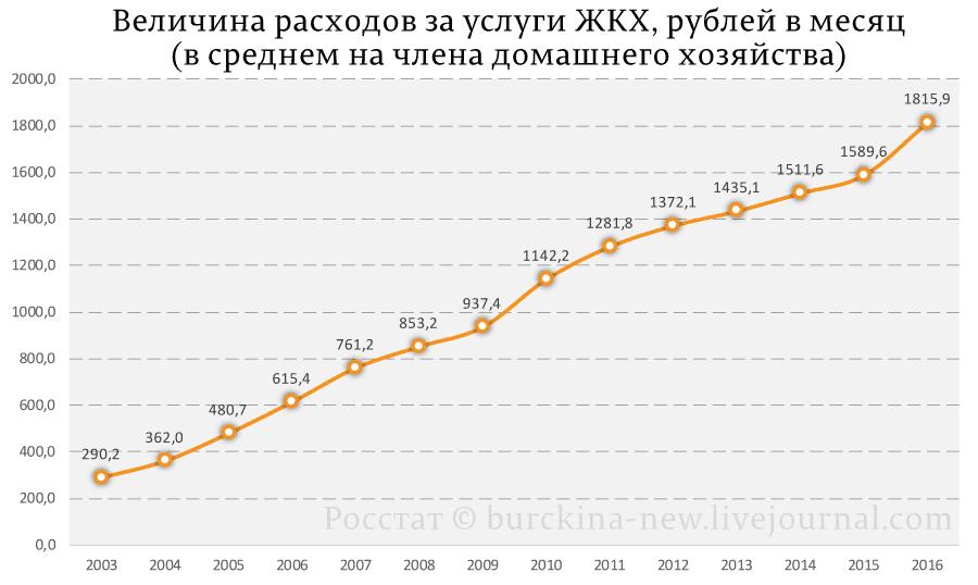 Величина-расходов-за-услуги-ЖКХ,-рублей-в-месяц