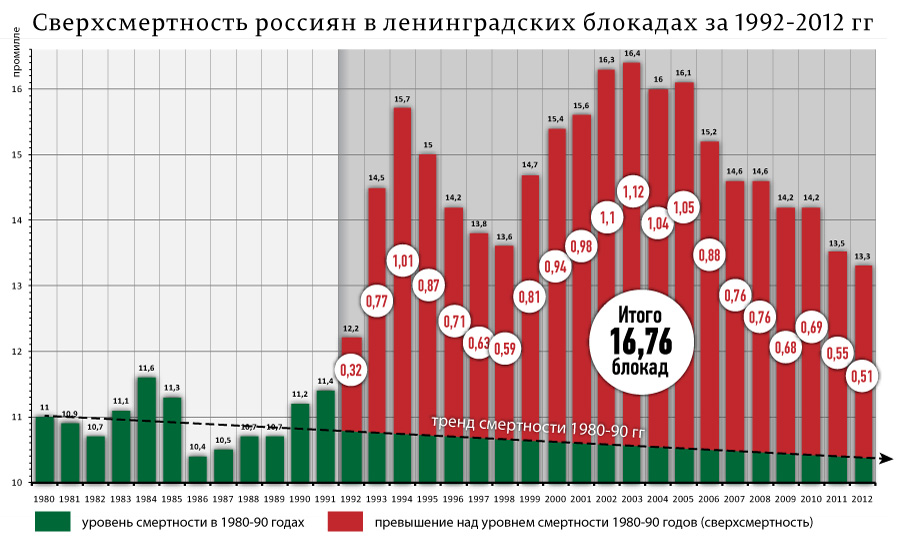 сверхсмертность-реформ-в-Блокадах-Ленинграда