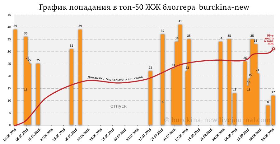 График-попадания-в-топ-50-ЖЖ-блоггера--burckina-new