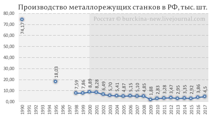 Производство-металлорежущих-станков-в-РФ,-тыс.-шт