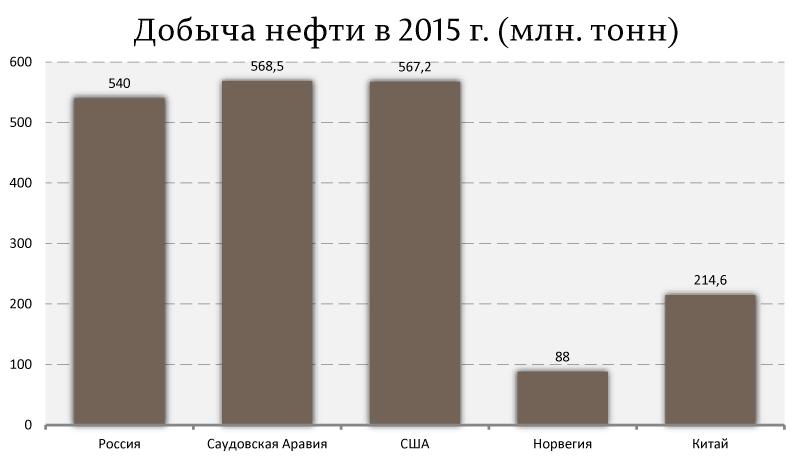 Добыча-нефти-в-2015-г.-(млн.-тонн)