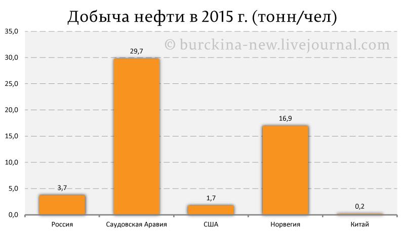 Добыча-нефти-в-2015-г.-(тонн-чел)