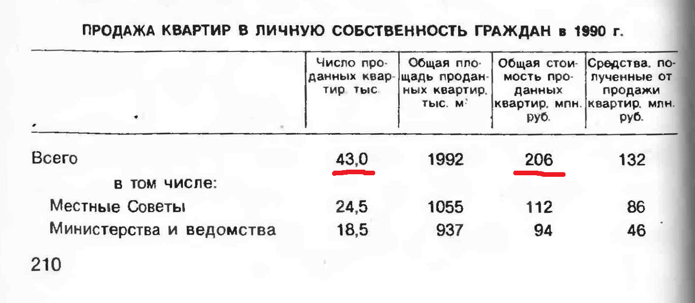 продажа квартир в СССР