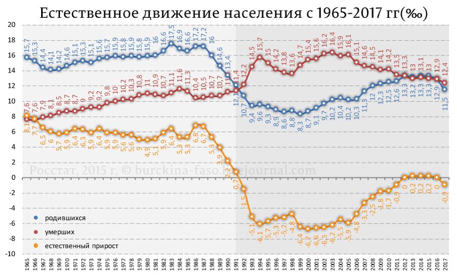 Естественное-движение-населения-с-1965-2017-гг(‰)