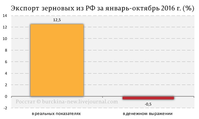 Экспорт--зерновых-из-РФ-за-январь-октябрь-2016-г.-(%)