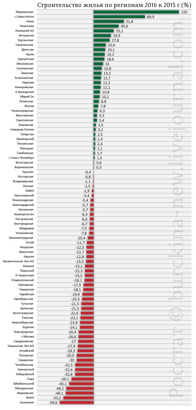 Строительство-жилья-по-регионам-2016-к-2015-г-(%)