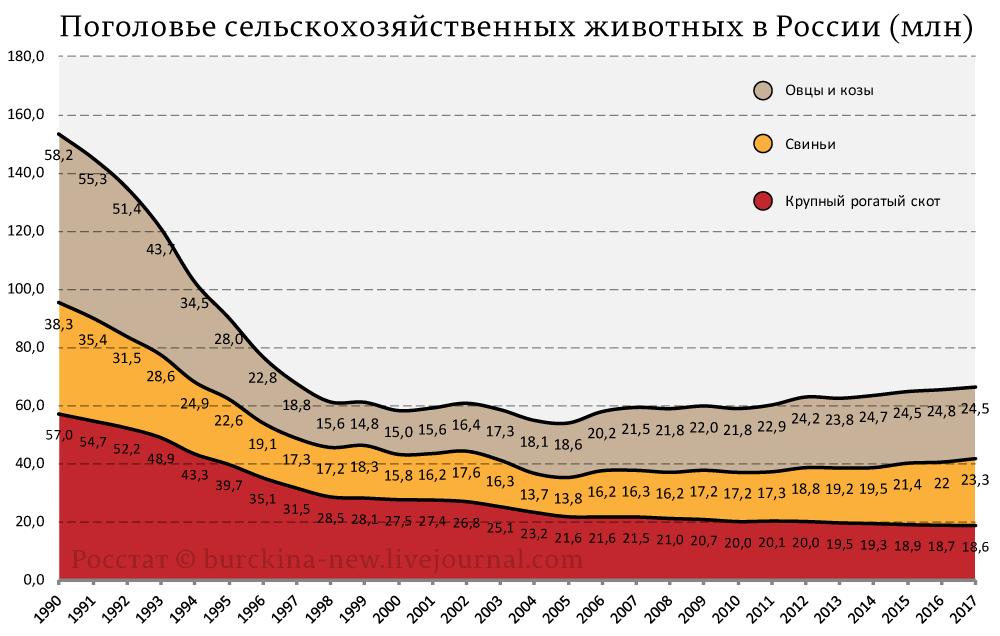 Поголовье-сельскохозяйственных-животных-в-России-(млн)