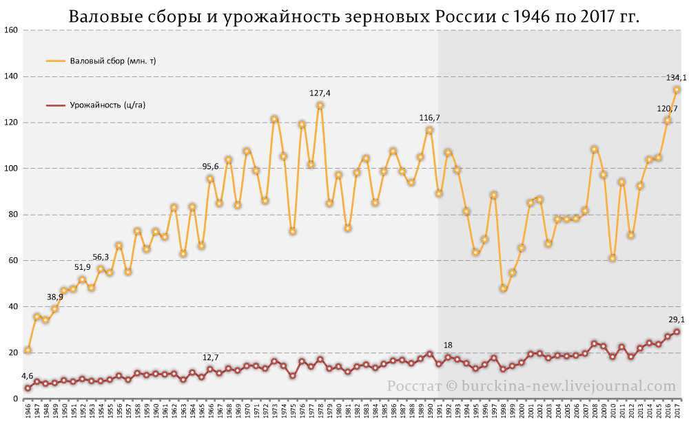 Валовые-сборы-и-урожайность-зерновых-в-РСФСР-РФ-1946-2016-гг