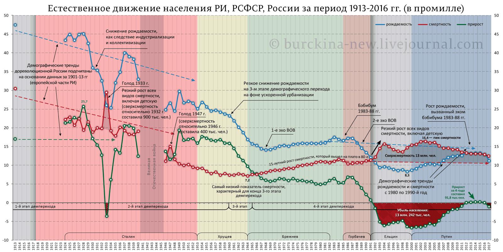 Естественное-движение-населения-РИ,-РСФСР,-России-за-период-1913-2016-гг