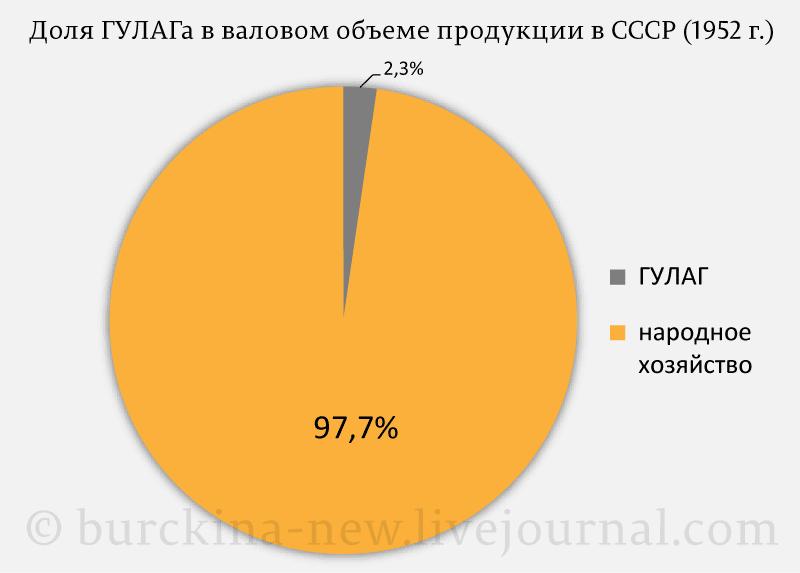 Доля-ГУЛАГа-в-валовом-объеме-продукции-в-СССР-(1952-г.)