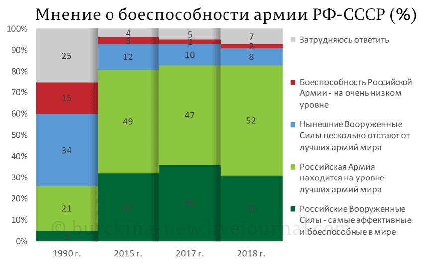 Мнение-о-боеспособности-армии-РФ-СССР-(%)