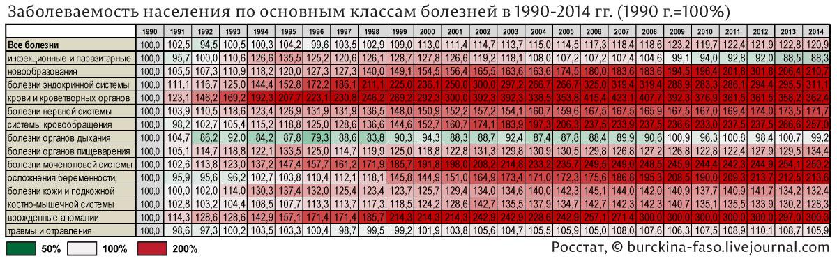 Заболеваемость-населения-по-основным-классам-болезней-в-1990-2014-гг.-(1990-г.=100%)