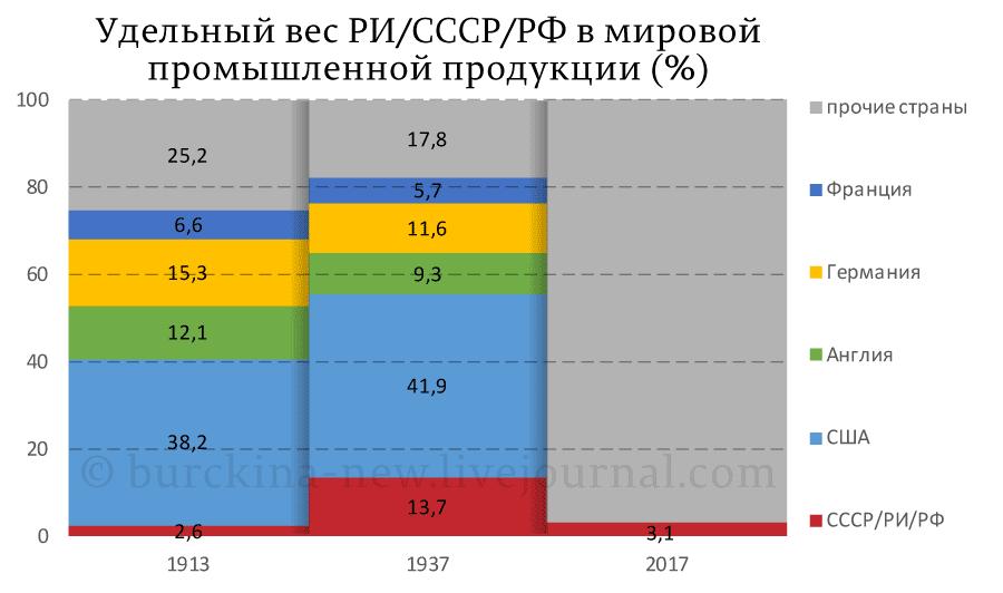 Удельный-вес-РИ-СССР-РФ-в-мировой-промышленности