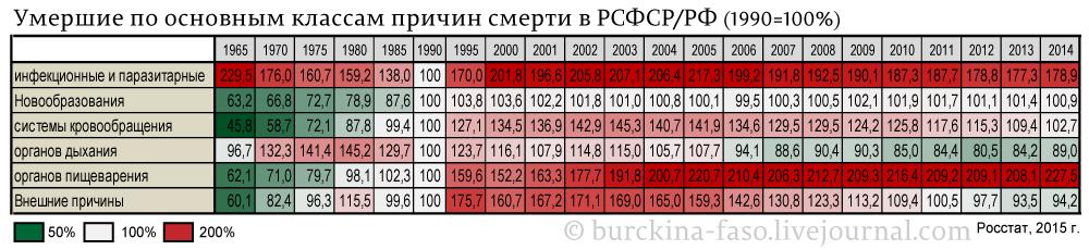 Умершие-по-основным-классам-причин-смерти-в-РСФСР