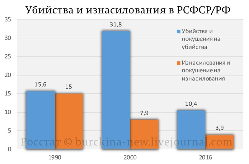 Убийства-и-изнасилования-в-РСФСР-РФ