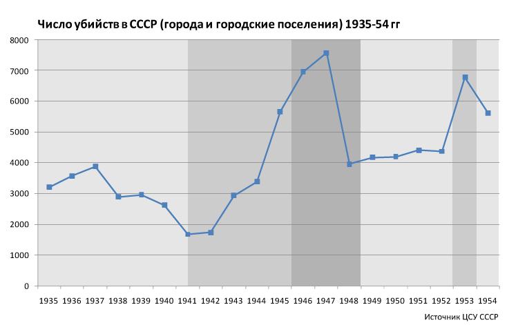 убийства-в-СССР