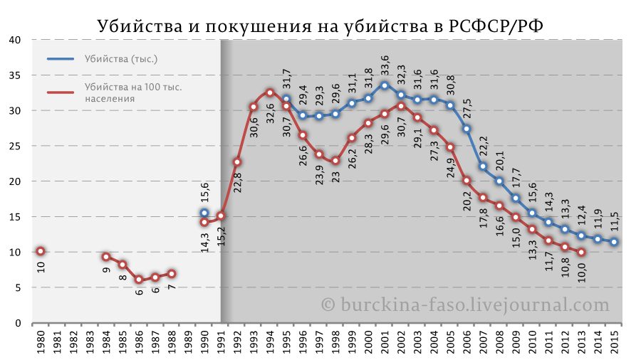 Убийства-и-покушения-на-убийства-в-РСФСР-РФ