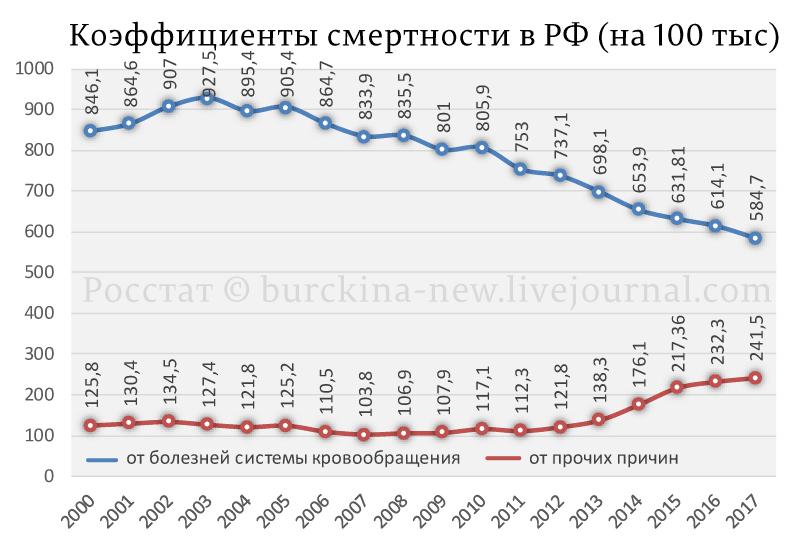 Коэффициенты-смертности-в-РФ-(на-100-тыс)