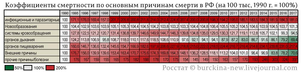 Смертность-по-основным-причинам-РФ-на-100-тыс.-населения-(1990-г.-=-100%)