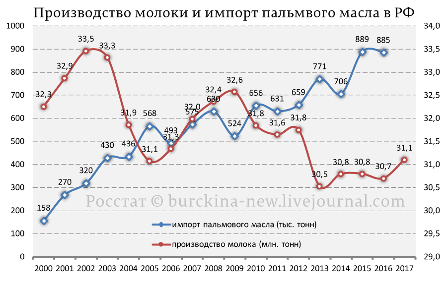 Производство-молоки-и-импорт-пальмвого-масла-в-РФ
