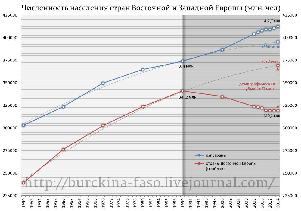 Численность-населения-стран-Восточной-и-Западной-Европы-(млн.-чел)