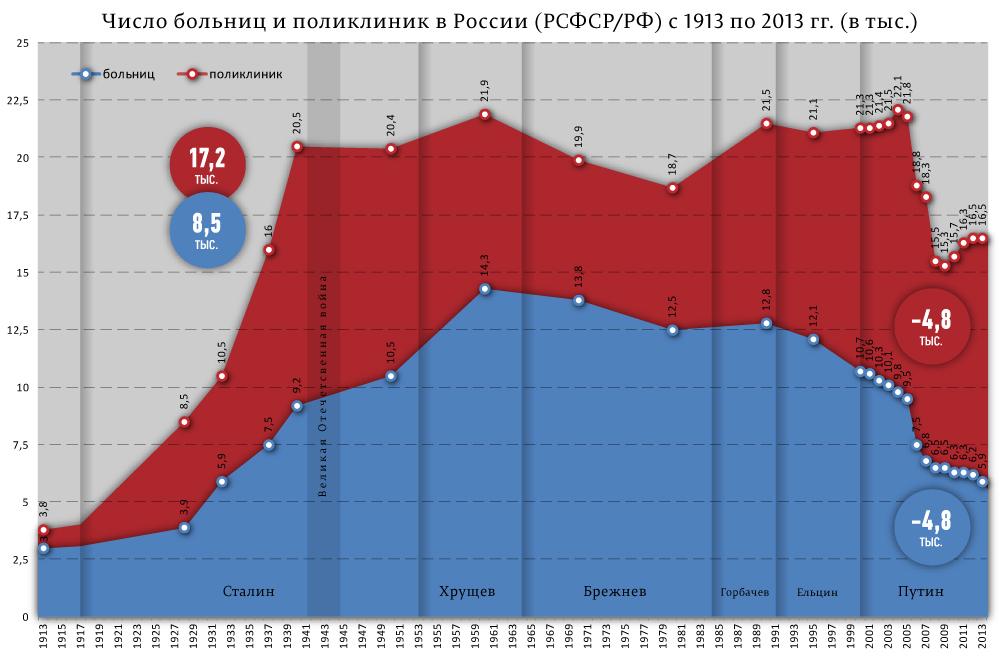 больницы-поликлиники-1913-2013