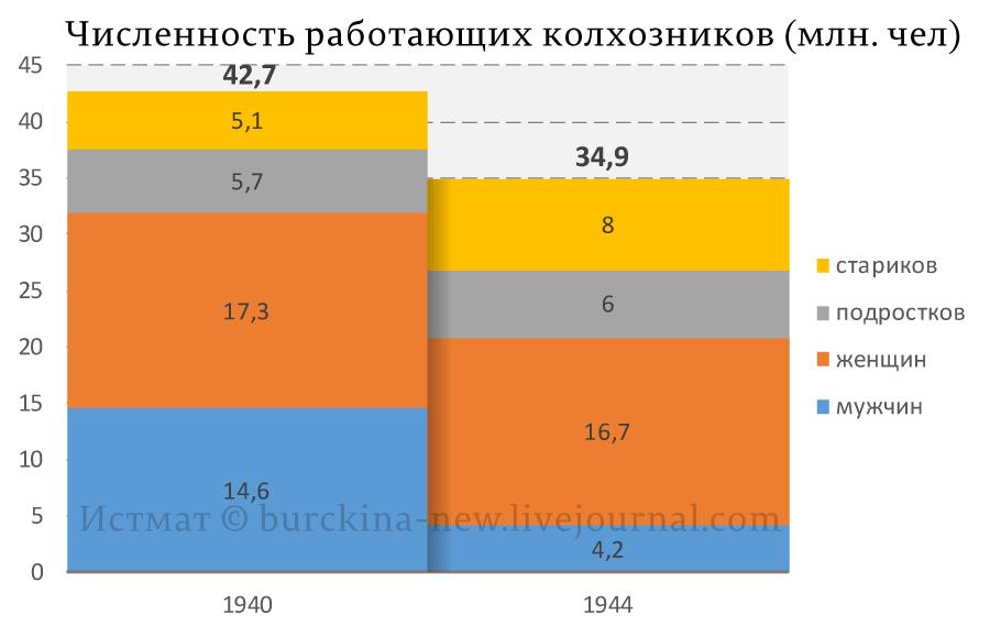 колхозы-в-1944-году