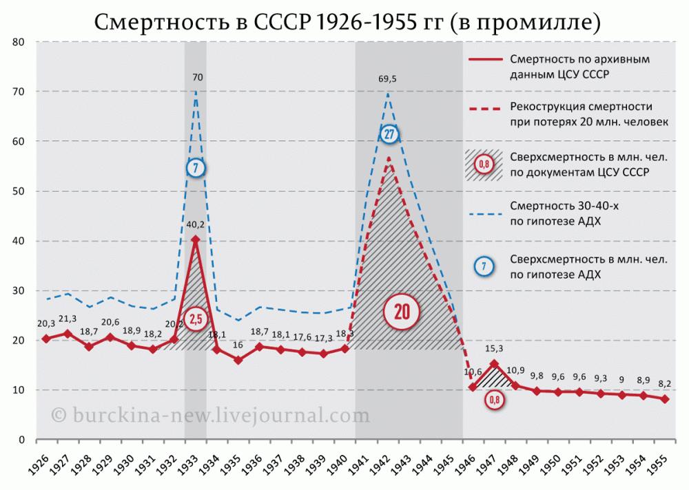 Смертность-в-СССР-1926-1955-гг-(промилле)_02