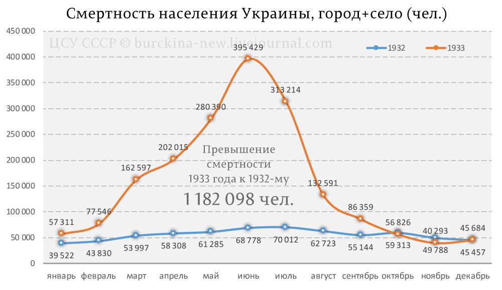 Смертность-населения-Украины-(чел.)