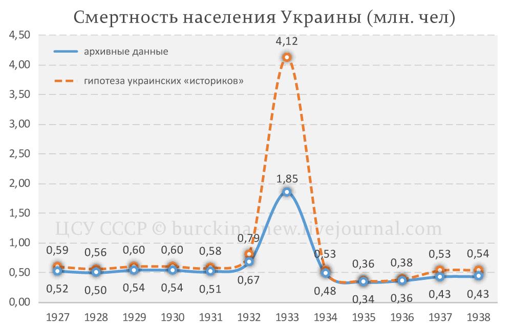 смертность-Украина-1927-38