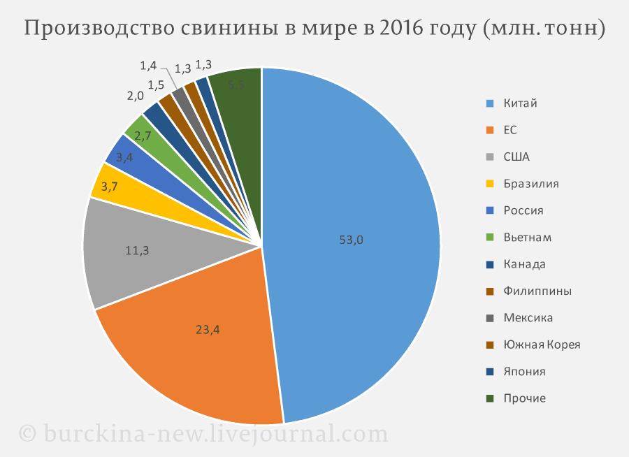 Производство-свинины-в-мире-в-2016-году-(млн.-тонн)