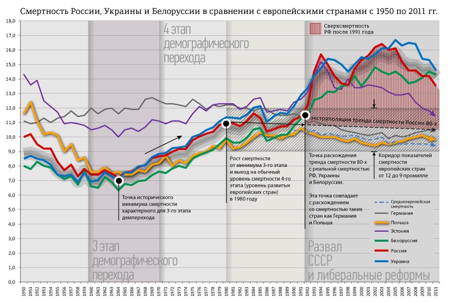 смертность-Европейских-стран-и-России