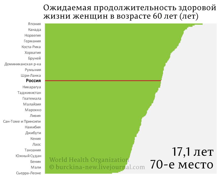 Ожидаемая-продолжительность-здоровой-жизни-женщин_01