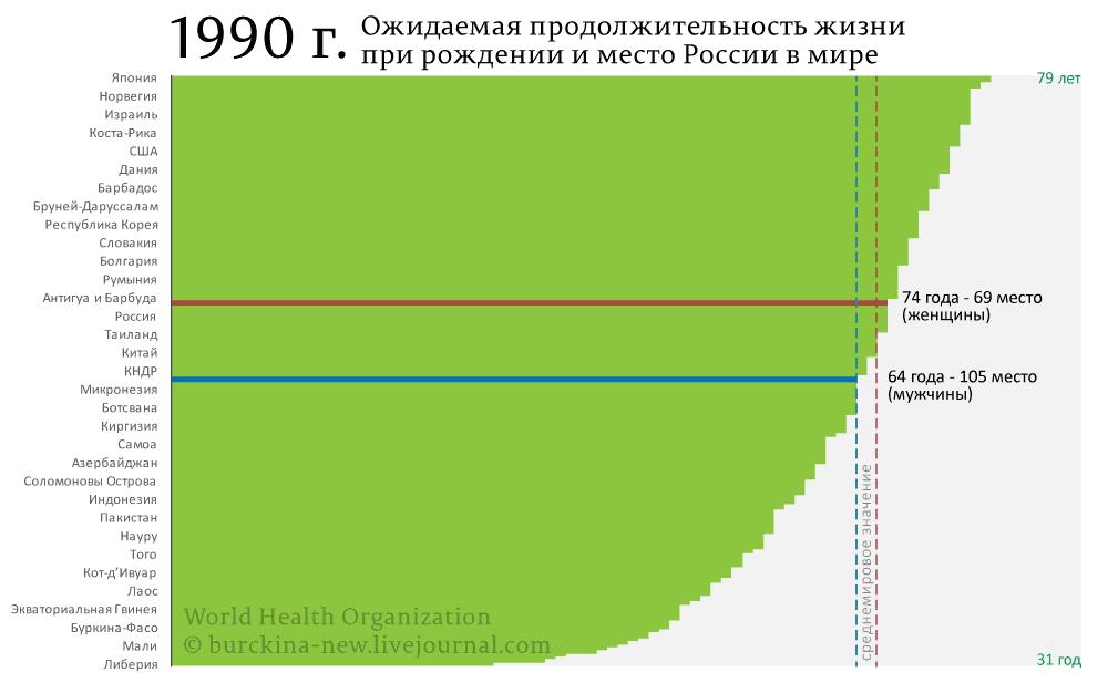 ОПЖ-в-мире-1990