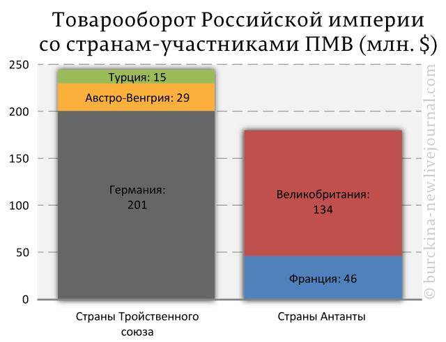 Товарооборот-Российской-империи