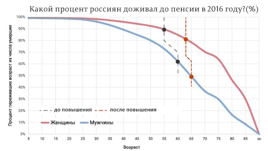 Какой-процент-россиян-доживал-до-пенсии-в-2016-году(%)