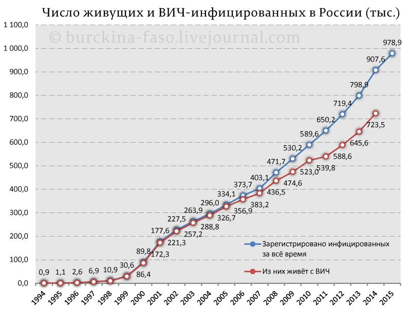 Число-живущих-и-ВИЧ-инфицированных-в-России-(тыс.)