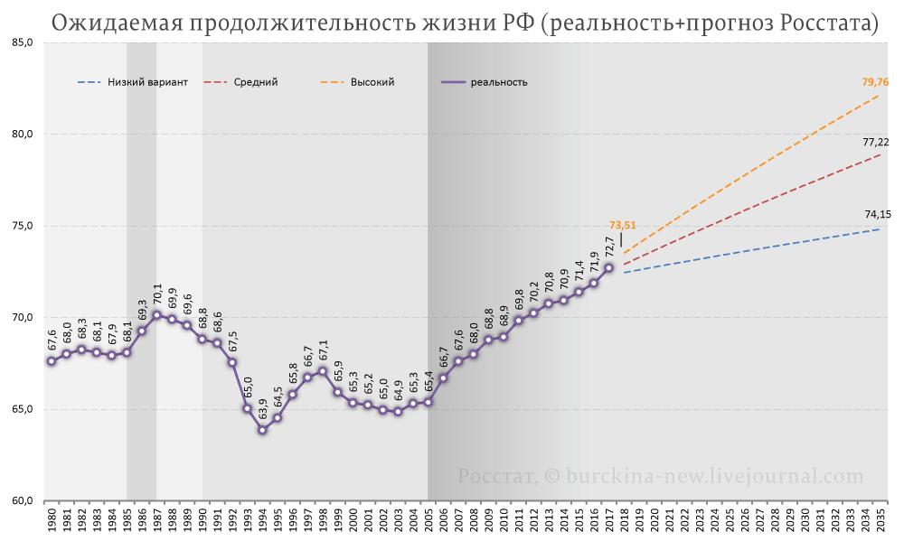 ОПЖ-РФ-(реальная+прогноз-Росстата)