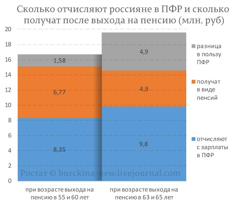 Сколько-отчисляют-россияне-в-ПФР-и-сколько
