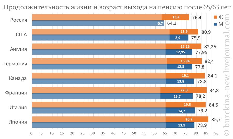 Продолжительность-жизни-и-возраст-выхода-на-пенсию-после-65-63-лет